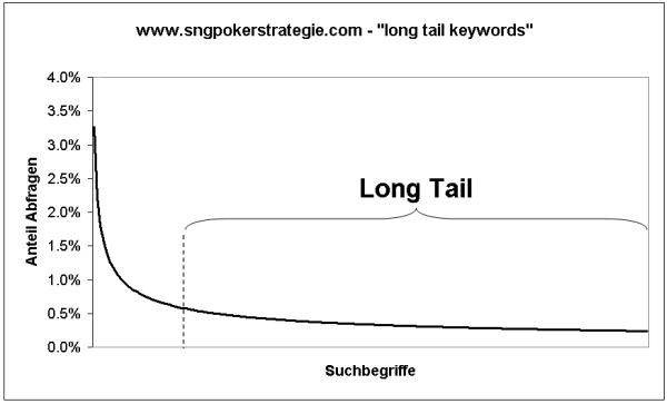 sng-poker-strategie-com-longtail-keywords
