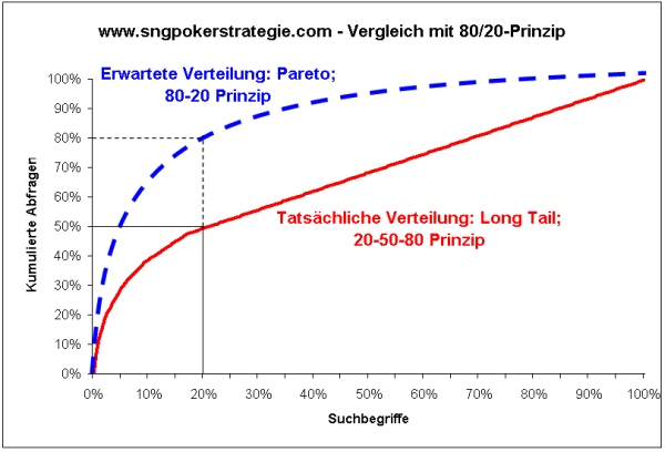sng-poker-strategie-com-pareto-vergleich-longtail-keywords