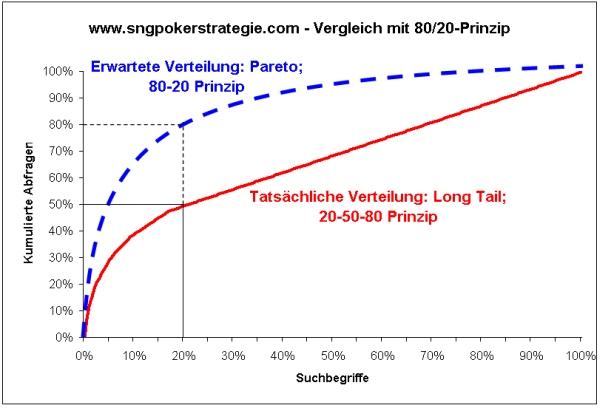 sng-poker-strategie-com-pareto-vergleich-longtail-keywords
