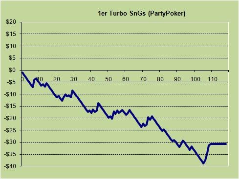 1er_Turbo_Party_Poker_SnG
