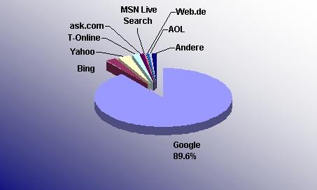 marktanteil-suchmaschinen-deutschland