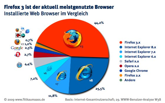Firefox3_meistgenutzer_Browser