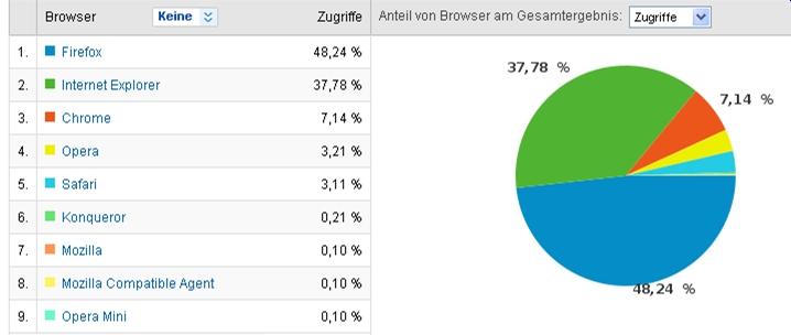 besucher-webseite-browser-poker-profi