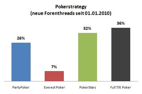 Pokerstrategy Deutsch